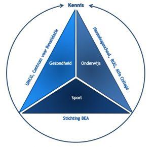 Sport, Gezondheid en Bewegen